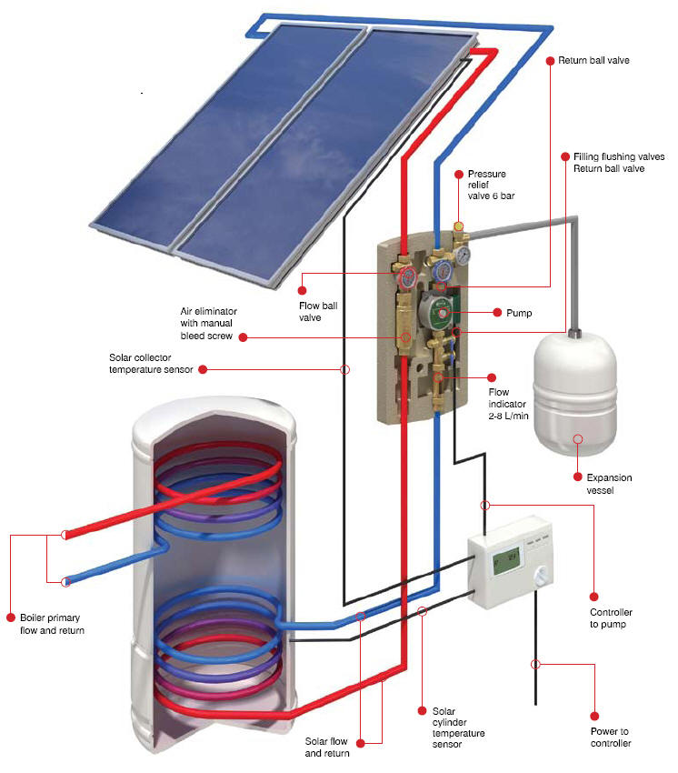 Solar Central Water Heater – AL-Kharafi Solar Energy
